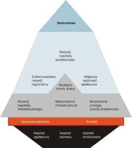 model zrównoważonego rozwoju - modyfikacja Wandy Pazdan