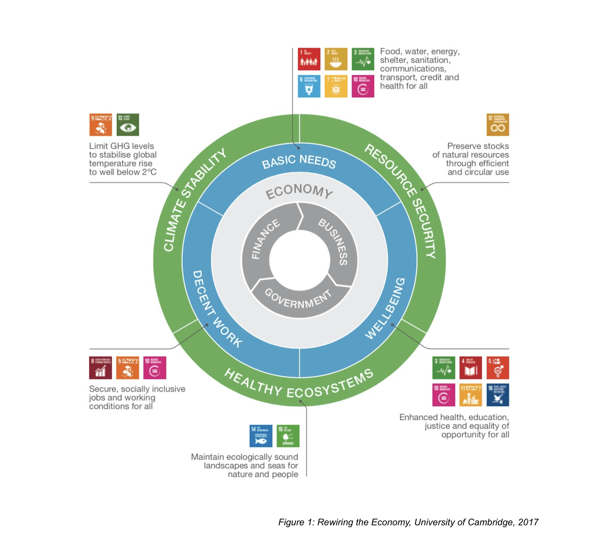 impact economy CSR & Sustainability