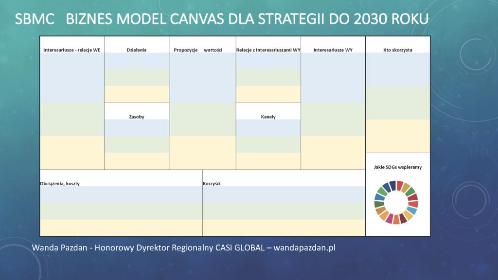Model CANVAS zrównoważonego rozwoju